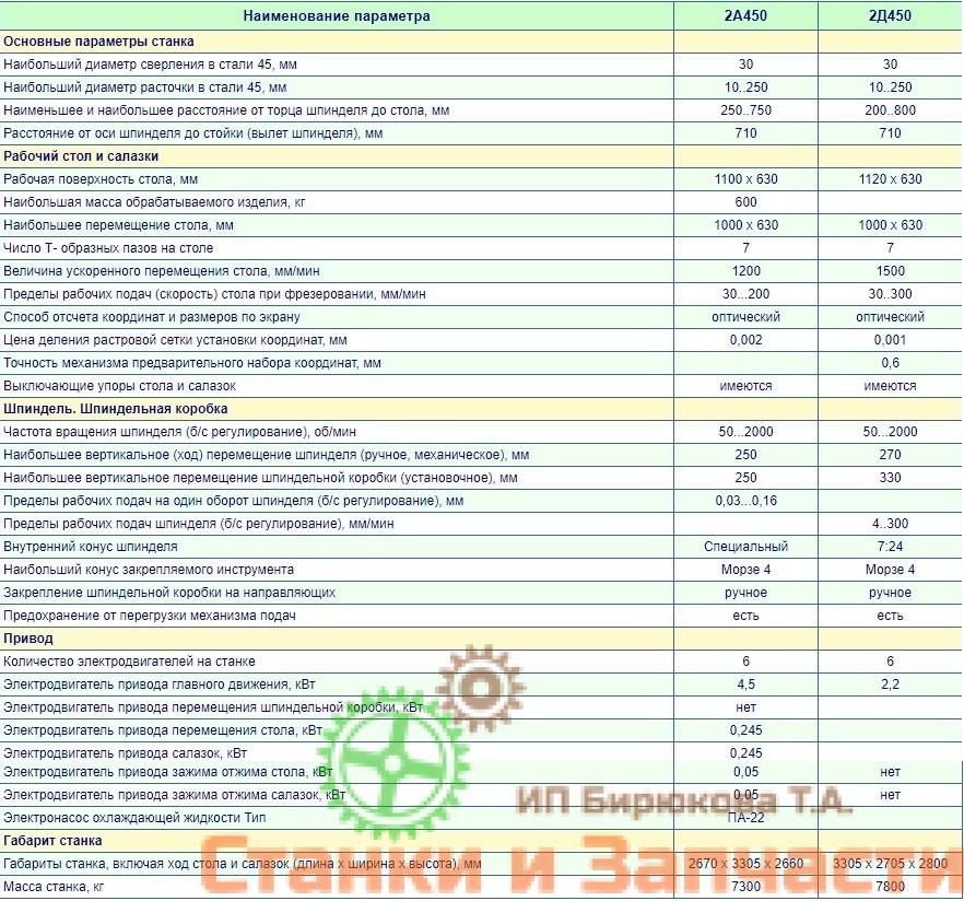Технические характеристики 2а450, 2д450