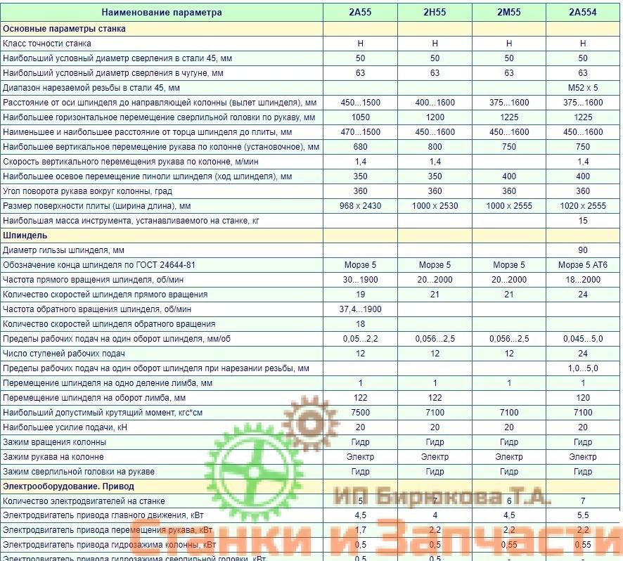 Технические характеристики 2м55